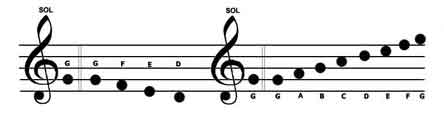 تئوری موسیقی - قسمت دوم