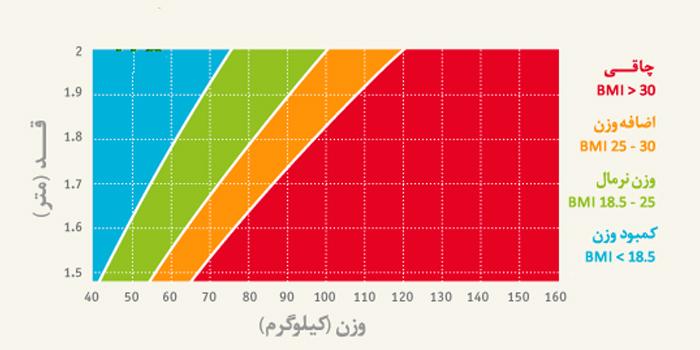 نمودار تشخیص توده بدنی یا BMI