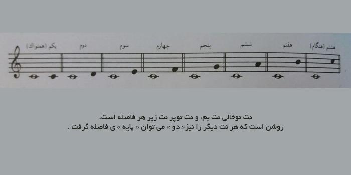 تئوری موسیقی - فاصله ساده و فاصله ترکیبی