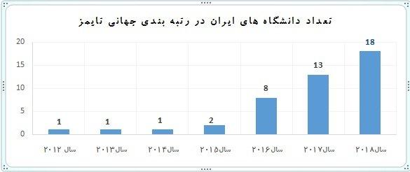 18 دانشگاه ایرانی در جمع دانشگاه های برتر دنیا